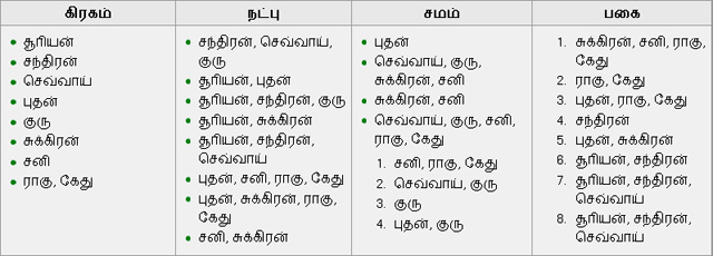 horoscope in tamil matching