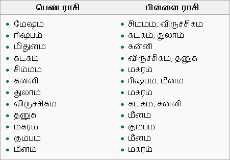 horoscope match tamil online