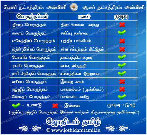 horoscope matching for marriage by date of birth in tamil