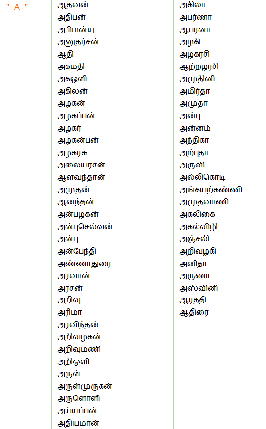 Tamil Baby Names With Number